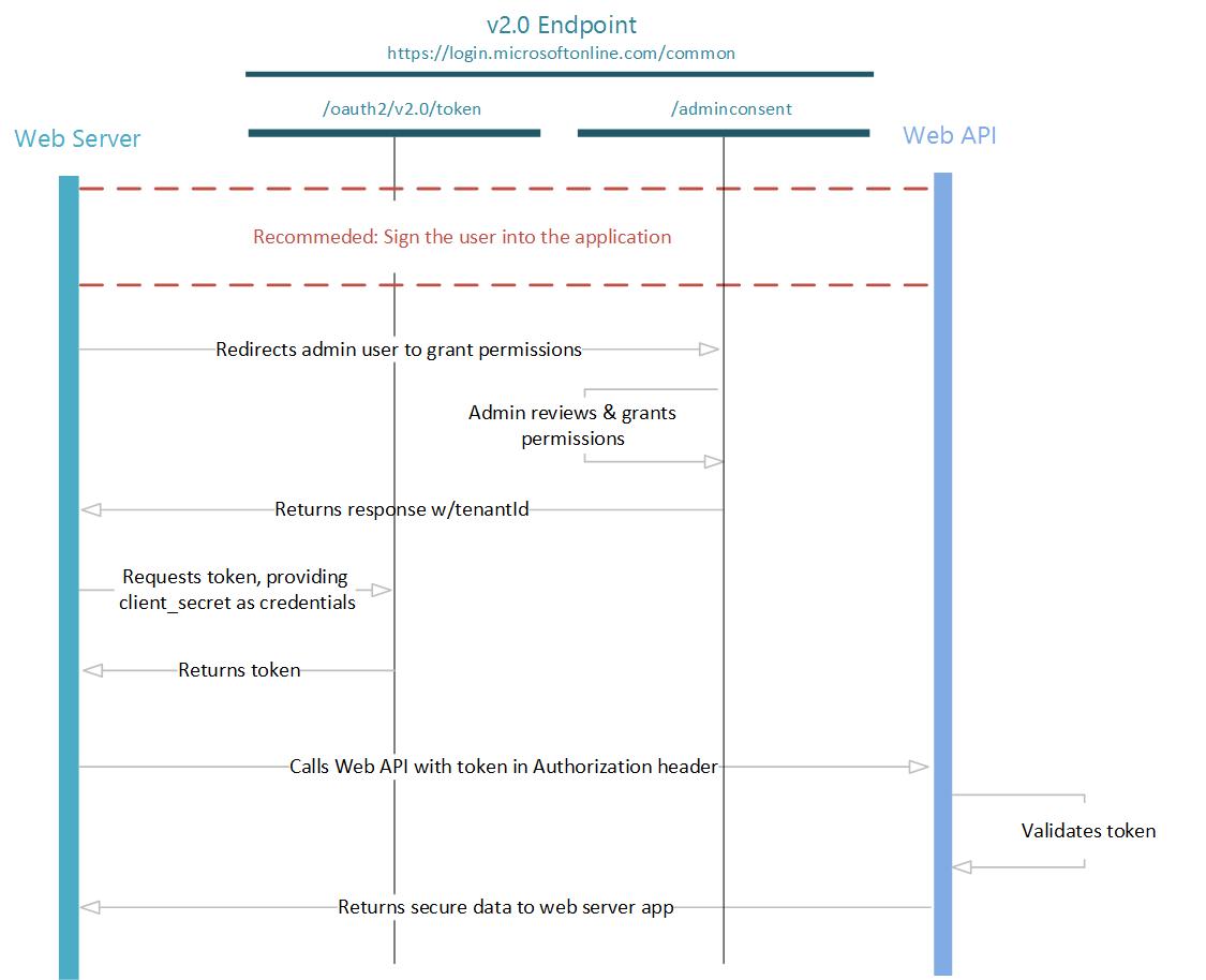 Diagram  Google Docs Sequence Diagram