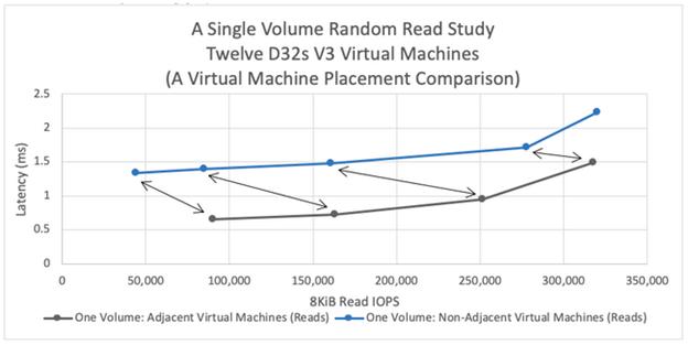 Performance benchmark test results for Azure NetApp Files