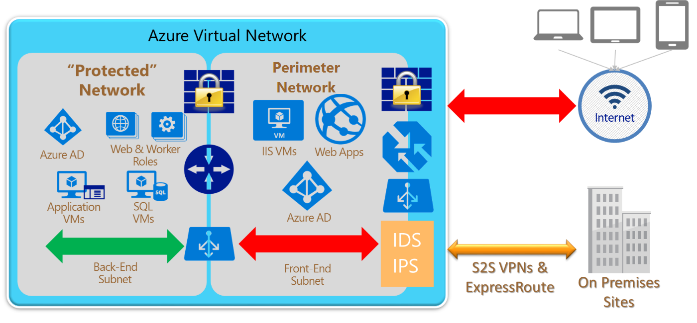 Azure Network Security Best Practices Microsoft Docs Cisco Diagram Design Elements Switches And Hubs Win 5