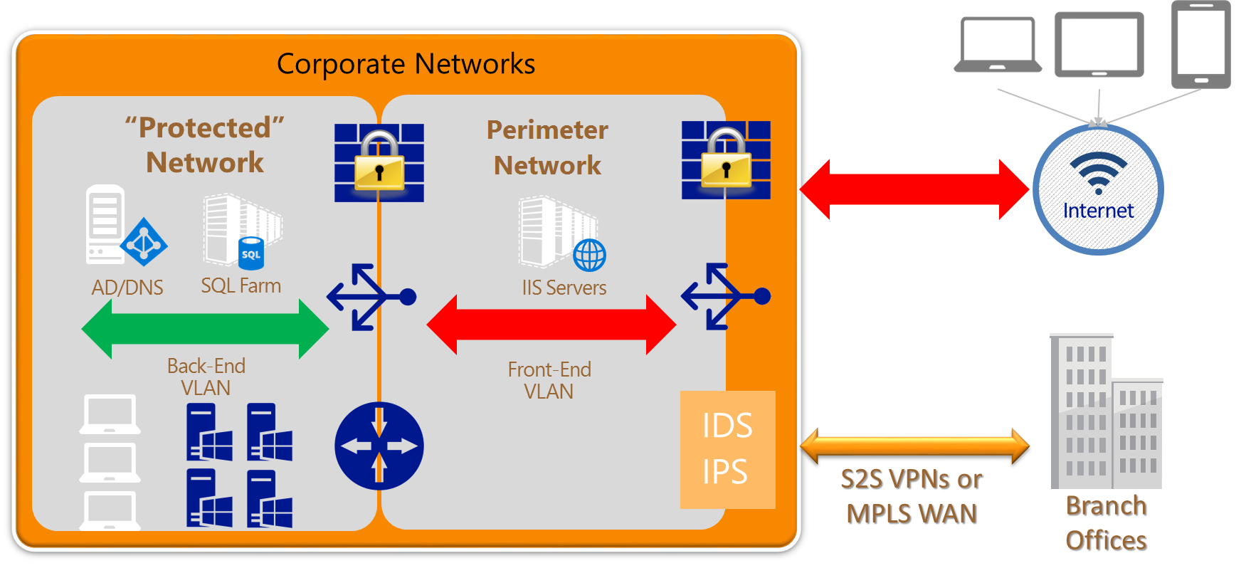 dmzcorporate azure network security best practices microsoft docs