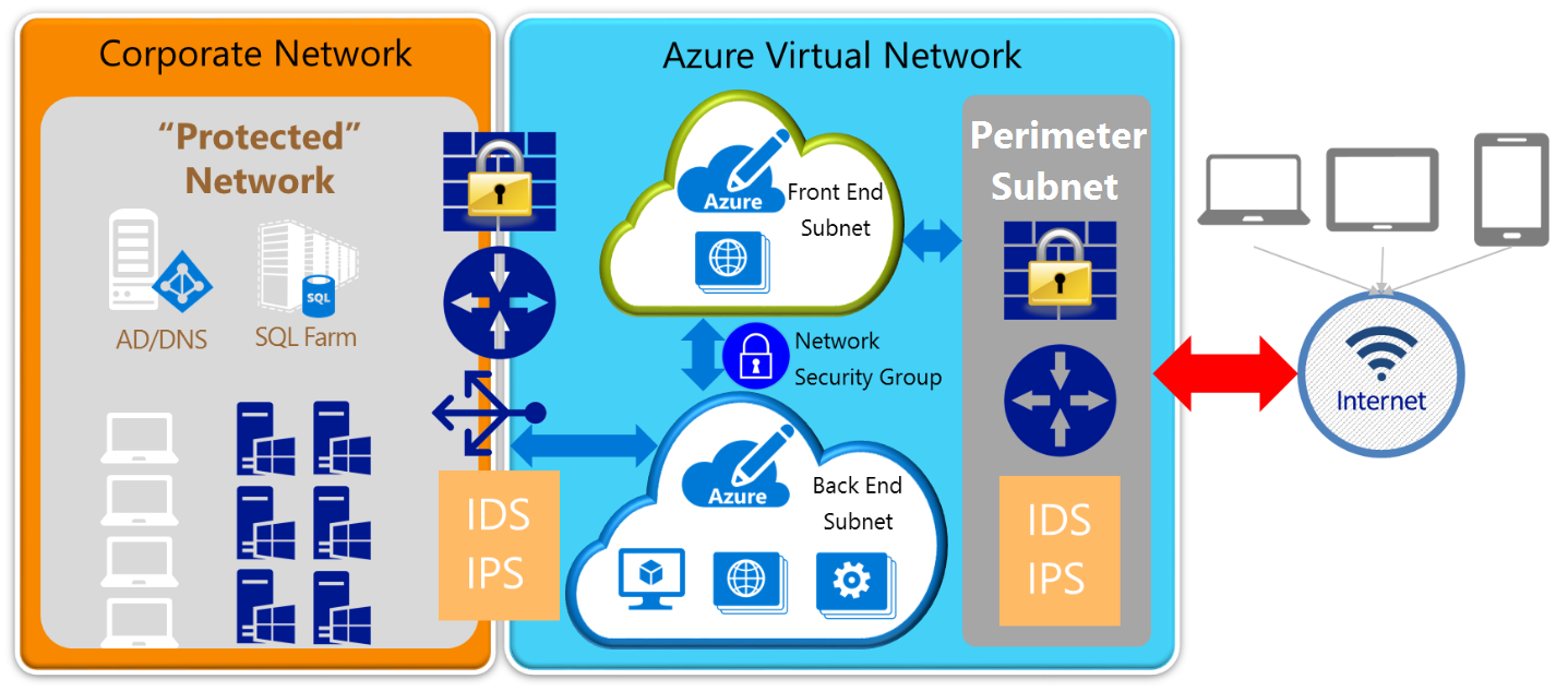 Azure Network Security Best Practices Microsoft Docs Diagram For Internetbased Servers Scenario 4 With Internet 6
