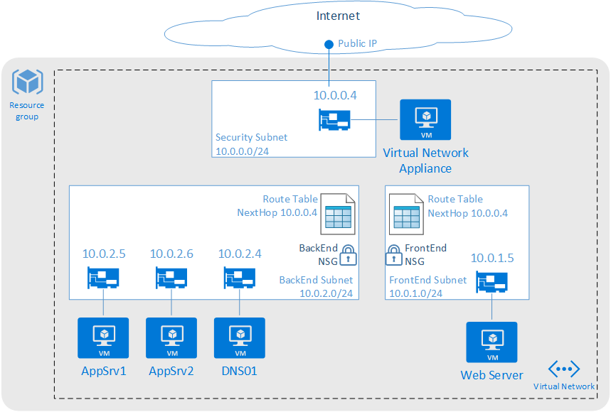 Azure Security Best Practices Checklist Sql Datenbank Paas