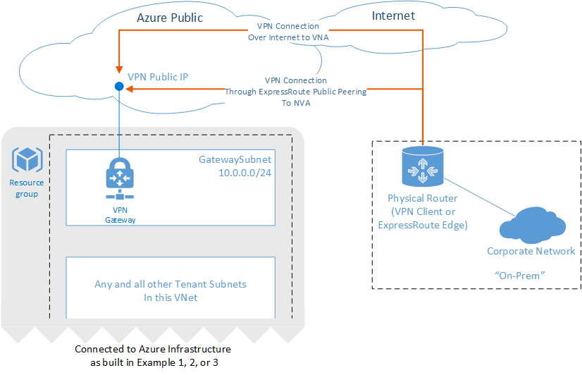 Azure Network Security Best Practices Microsoft Docs