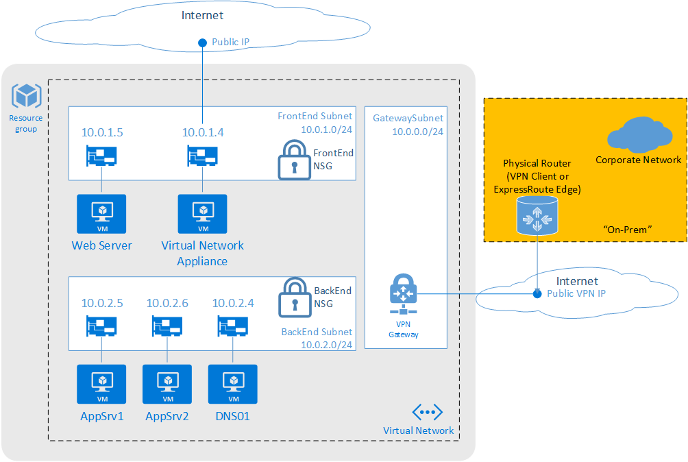 azure network security best practices microsoft docs rh docs microsoft com