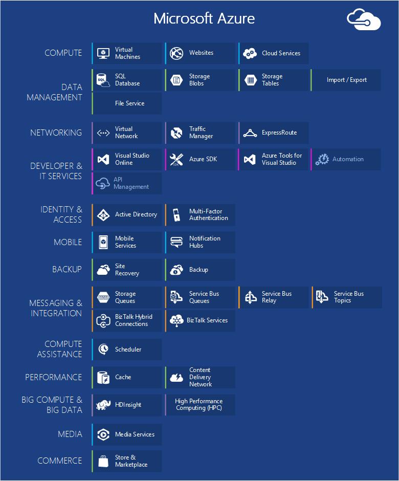 Azure components