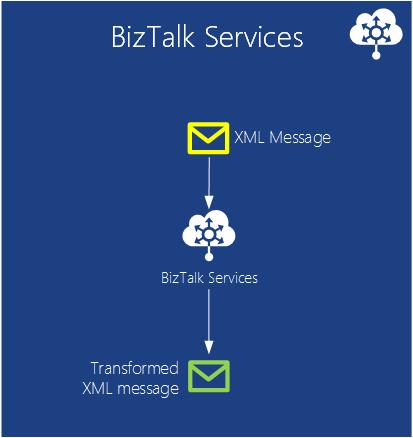 BizTalk Services