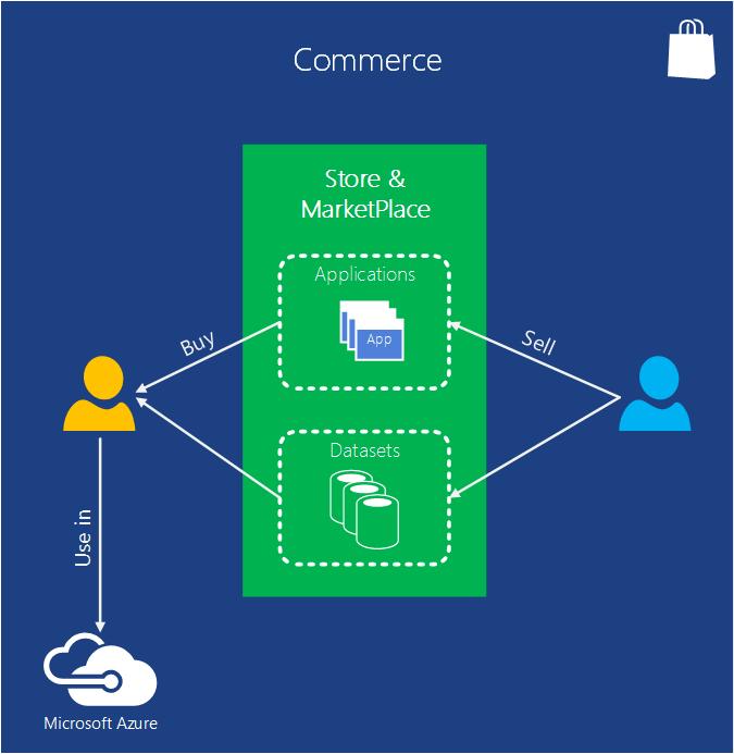 Azure Commerce