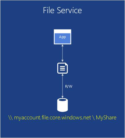 Azure File Service