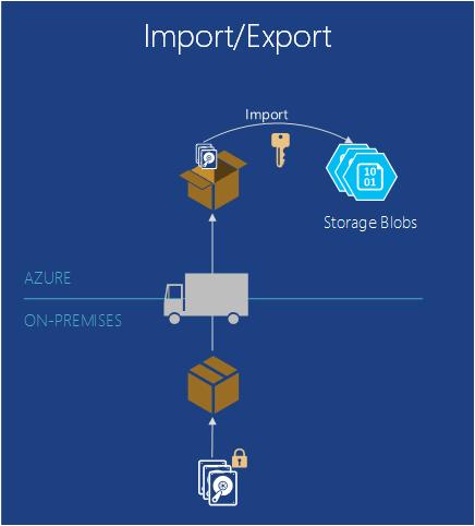 Azure Import Export Service