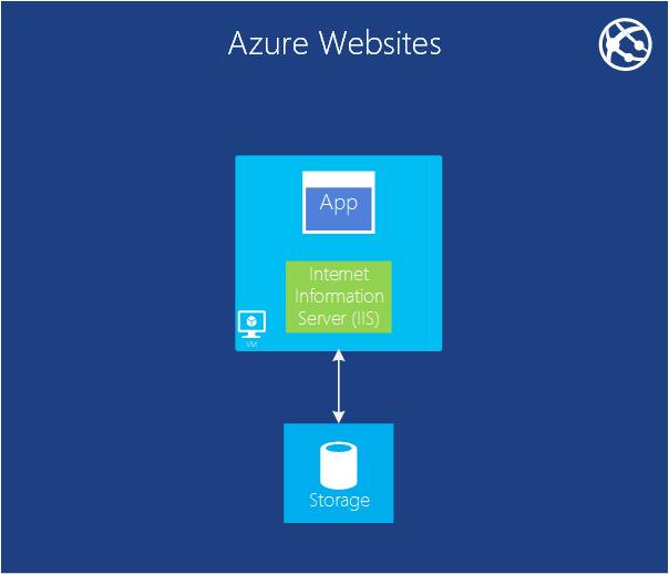 Azure Web Apps ROBBCSIART_TEST