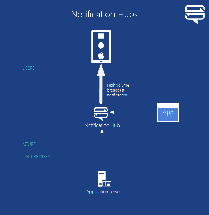 NotificationHubs