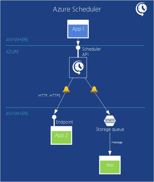 Azure Scheduler