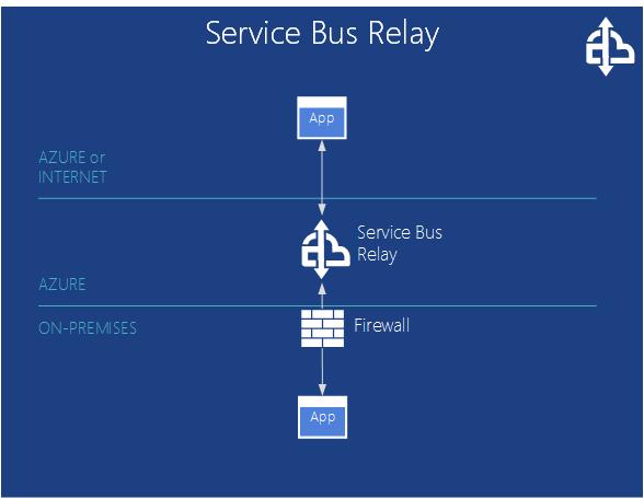 Azure Service Bus Relay