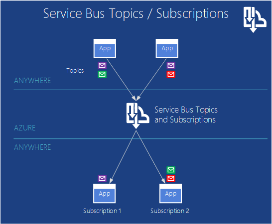 Azure Service Bus Topics