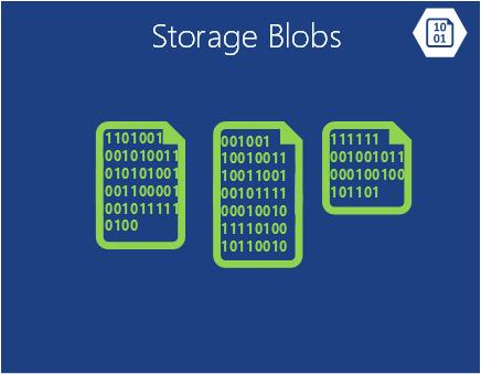 Azure Storage Blobs