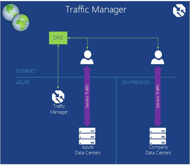 TrafficManager