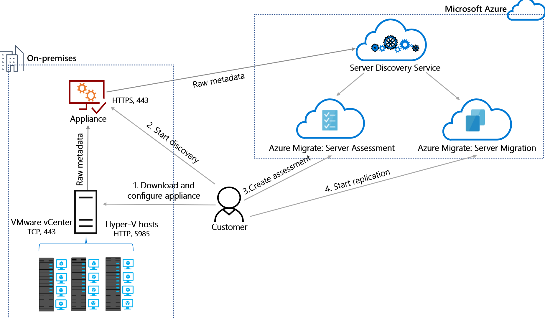 Azure Migrate appliance architecture | Microsoft Docs