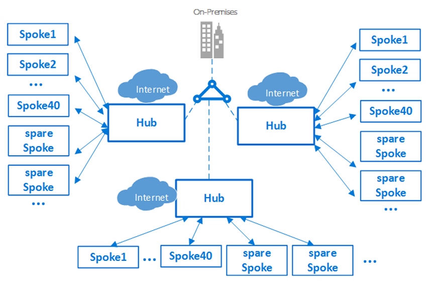 best practices to set up networking for workloads migrated to azurehub network change management