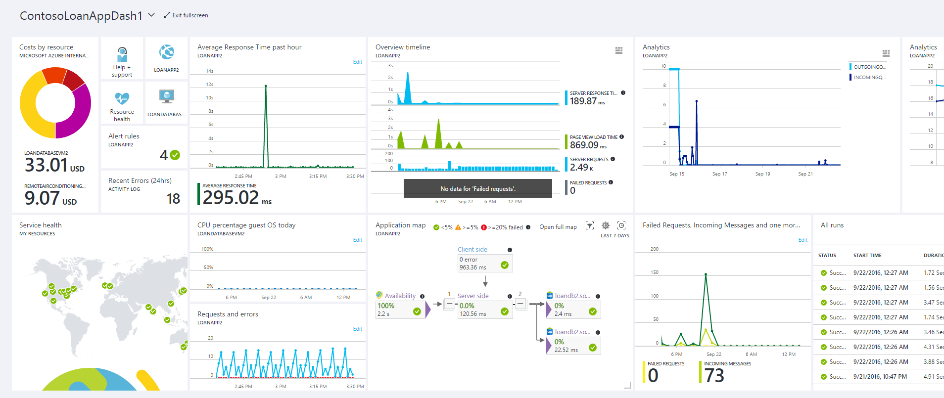 azure monitoring diagnostics insights autoscale webhook email