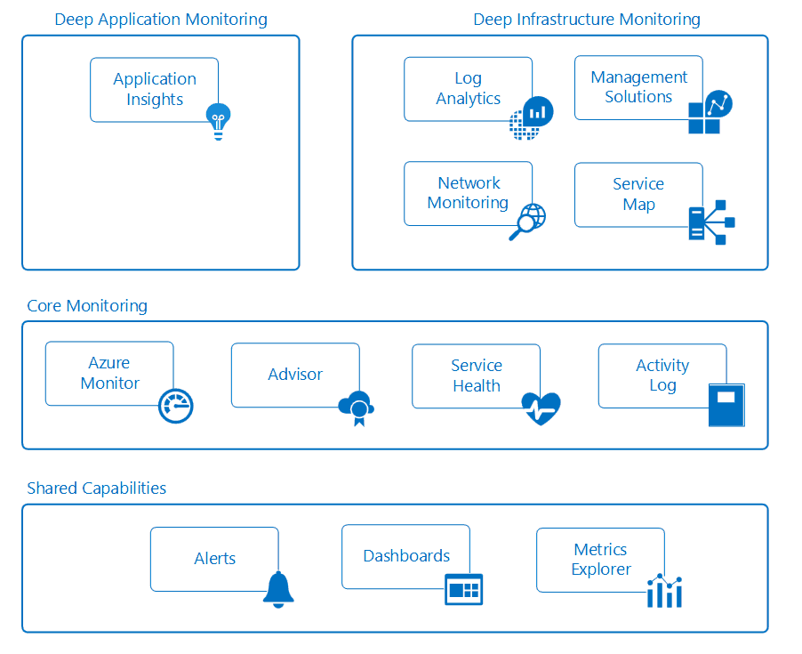 Monitoring overview