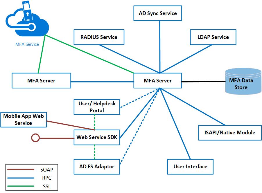 Mfa Ha Architecture on Microsoft Office 365 Adfs Authentication Diagram