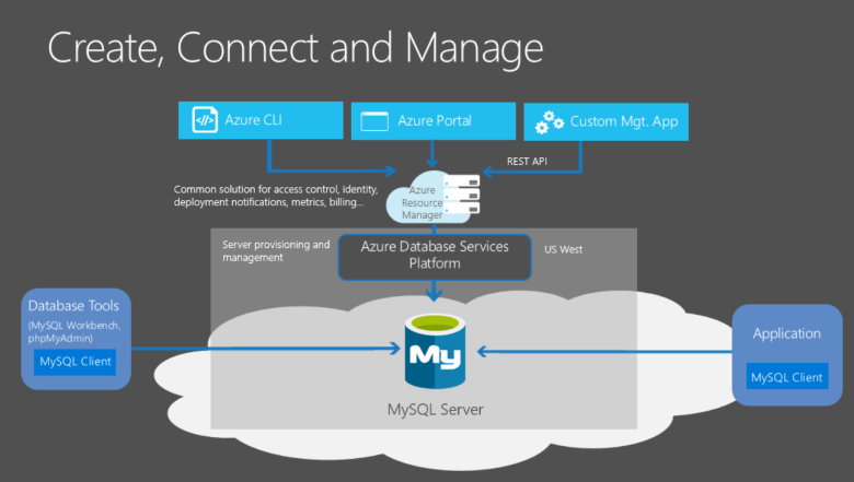 Azure Database for MySQL conceptual diagram