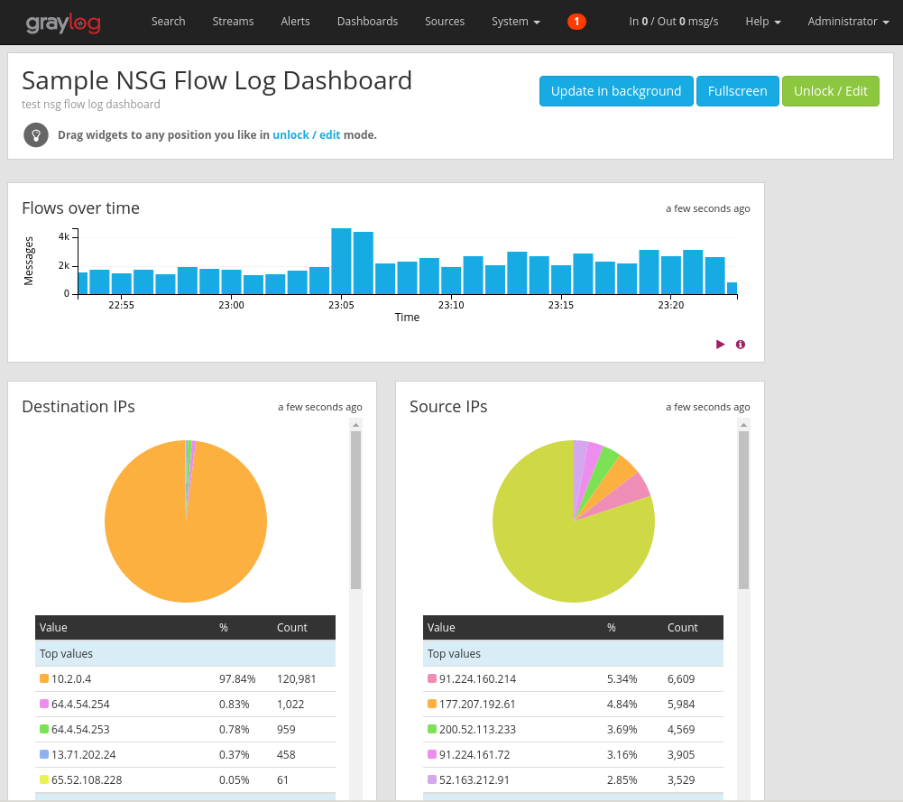 Analyze Azure network security group flow logs - Graylog