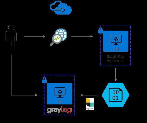 Analyze Azure network security group flow logs - Graylog