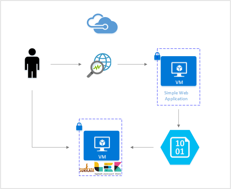 Perform network intrusion detection with Azure Network