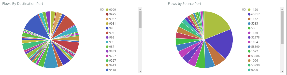 Manage and analyze Network Security Group flow logs using Network