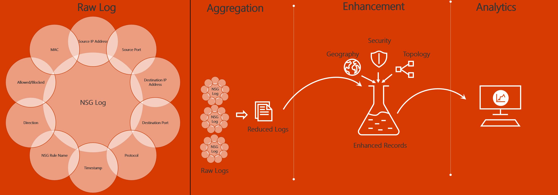 Azure Traffic Analytics Microsoft Docs Binary Demo Circuit Diagram Tradeoficcom Data Flow For Nsg Logs Processing