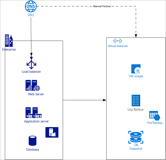 Disaster recovery using Azure DNS and Traffic Manager | Microsoft Docs