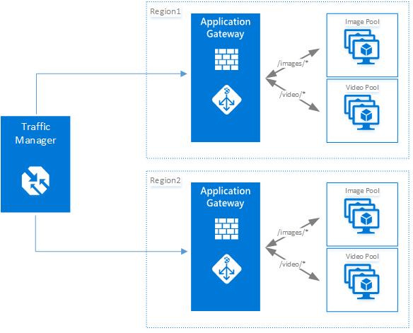 azure application gateway app service