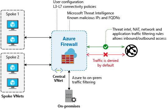 Azure networking   Microsoft Docs
