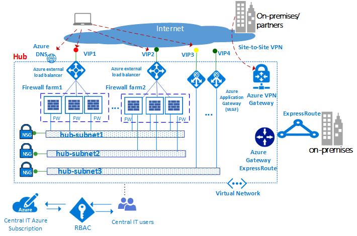 100+ Network Infrastructure Diagram Pki – yasminroohi
