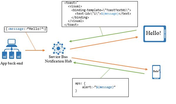 media alert template - templates microsoft docs