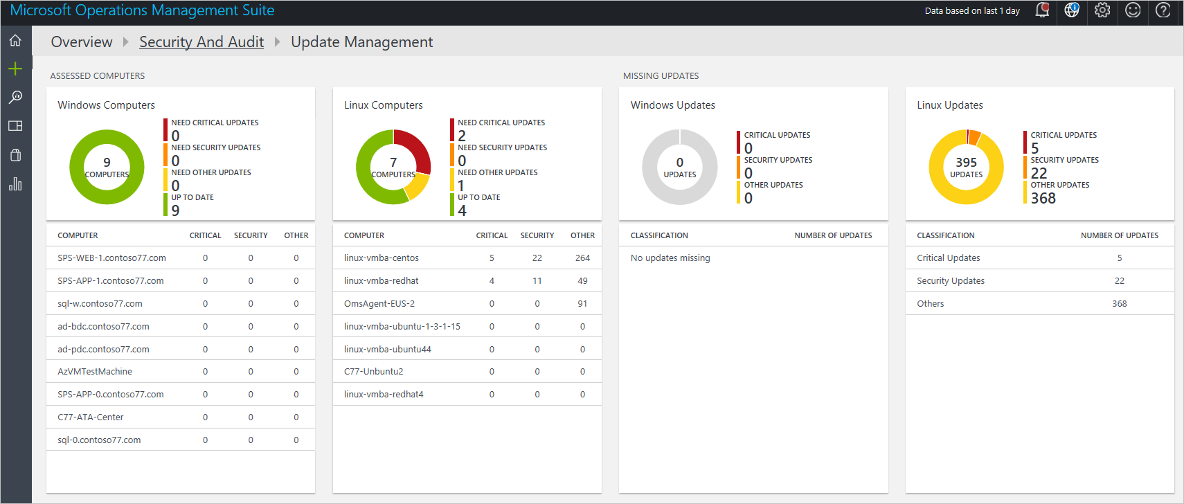 Getting started with operations management suite security and oms security and audit solution only provide the visualization of these updates the real data comes from update management solutions which is a different pronofoot35fo Gallery