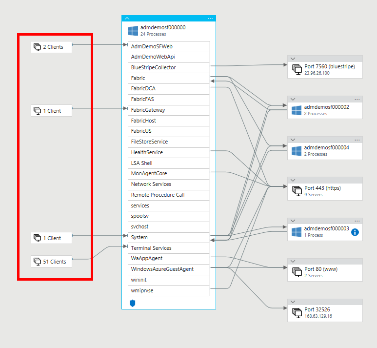 Service Map in Operations Management Suite OMS – Map Service