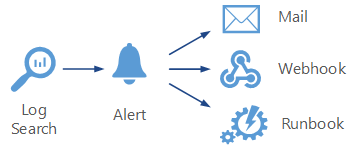 Log Analytics alerts