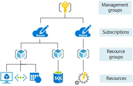 Diagram Of Azure Resources Wiring Diagrams