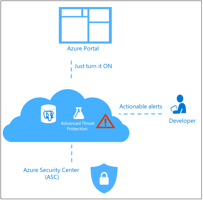 Advanced Threat Protection - Azure Database for PostgreSQL