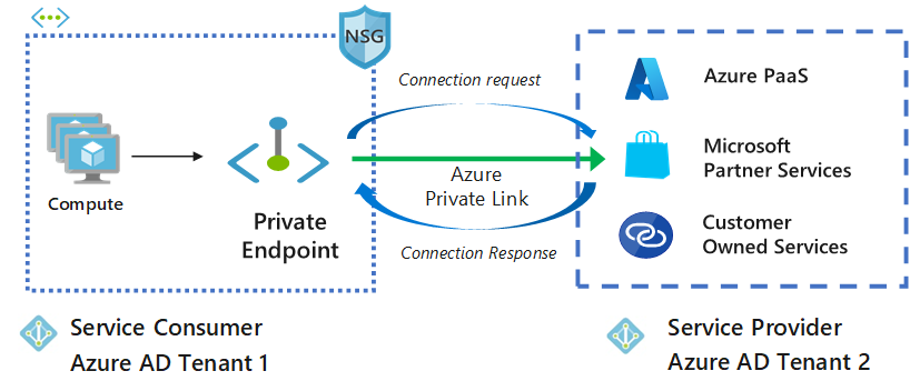 Manage a Private Endpoint connection in Azure | Microsoft Docs