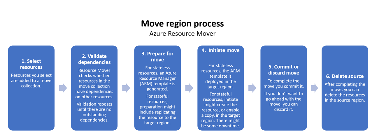 Azure Resource mover: Move region process