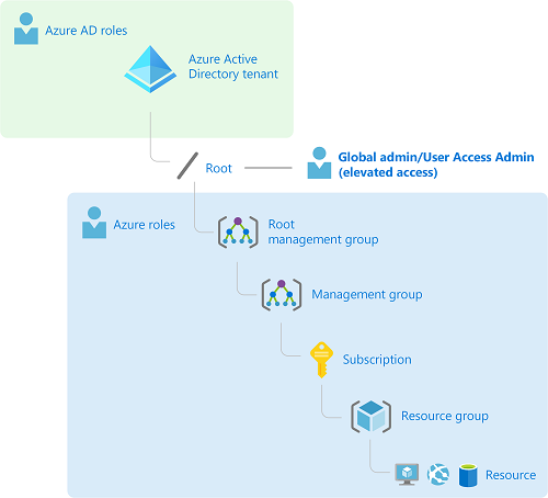Elevate access to manage all Azure subscriptions and management