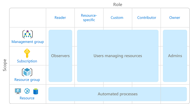 What Is Role Based Access Control Rbac For Azure