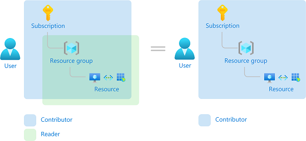 What is role-based access control (RBAC) for Azure resources