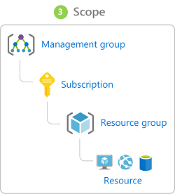 what is role based access control rbac in azure microsoft docs