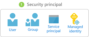 Security principal for a role assignment