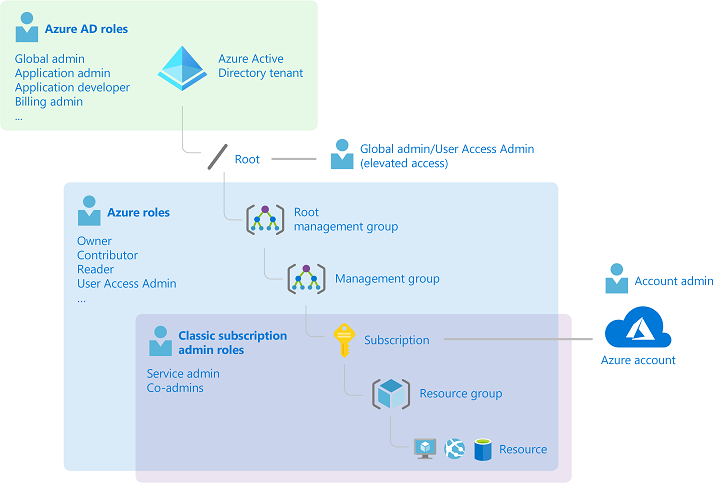 Classic subscription administrator roles, Azure RBAC roles