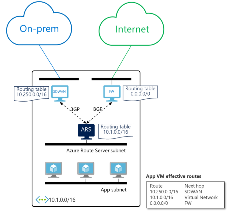 Diagram showing Azure Route Server configured in a virtual network.